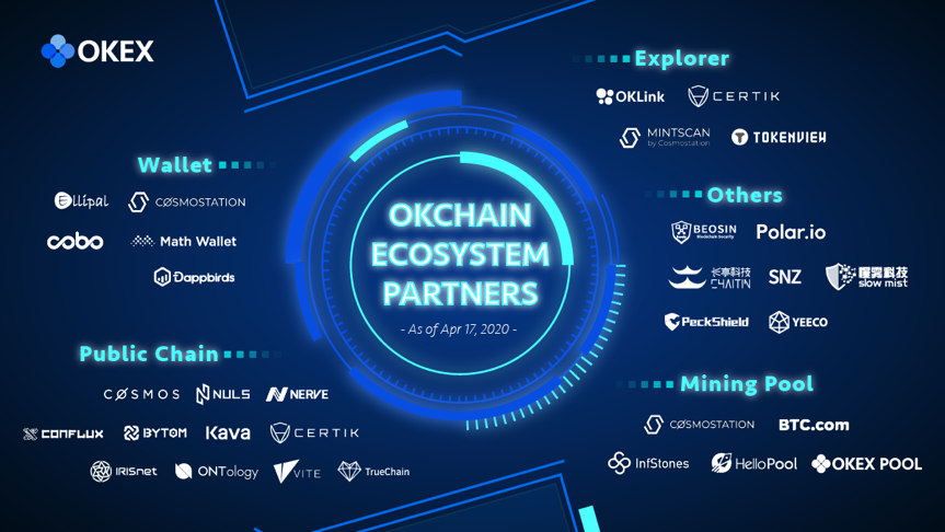 ../Library/Containers/com.tencent.WeWorkMac/Data/Library/Application%20Support/WXWork/Data/1688852803878974/Cache/Image/2020-04/OKChain%20Ecosystem%20Partners2-01.png