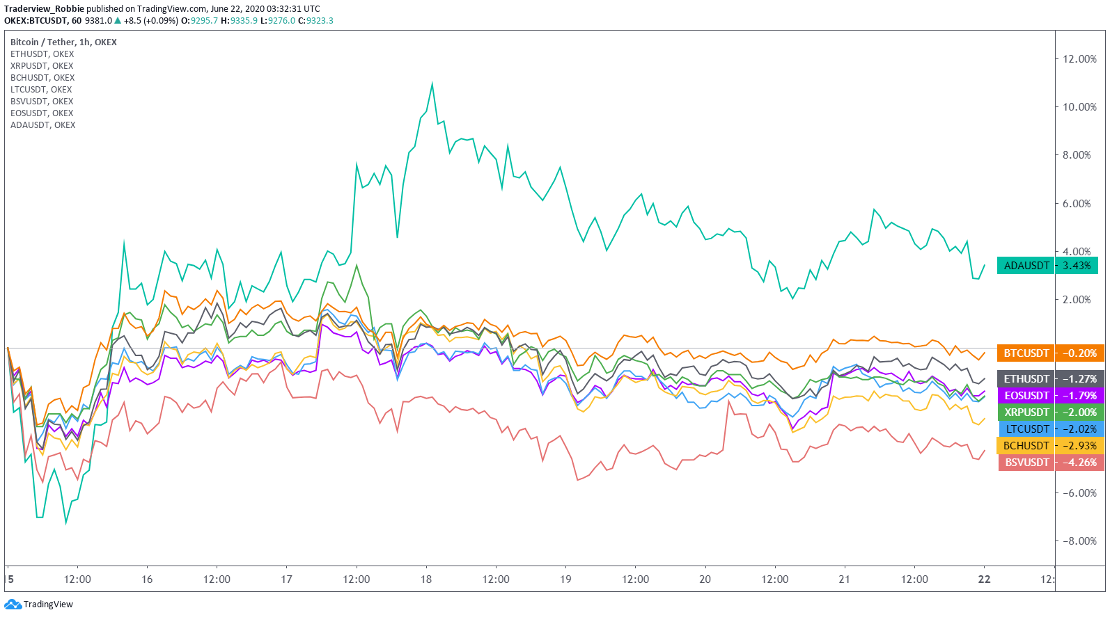 altcoins performance weekly