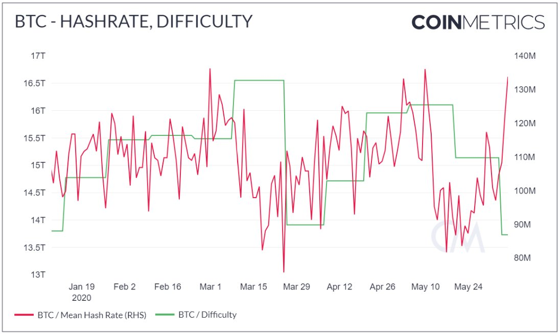 Bitcoin hashrate and difficulty