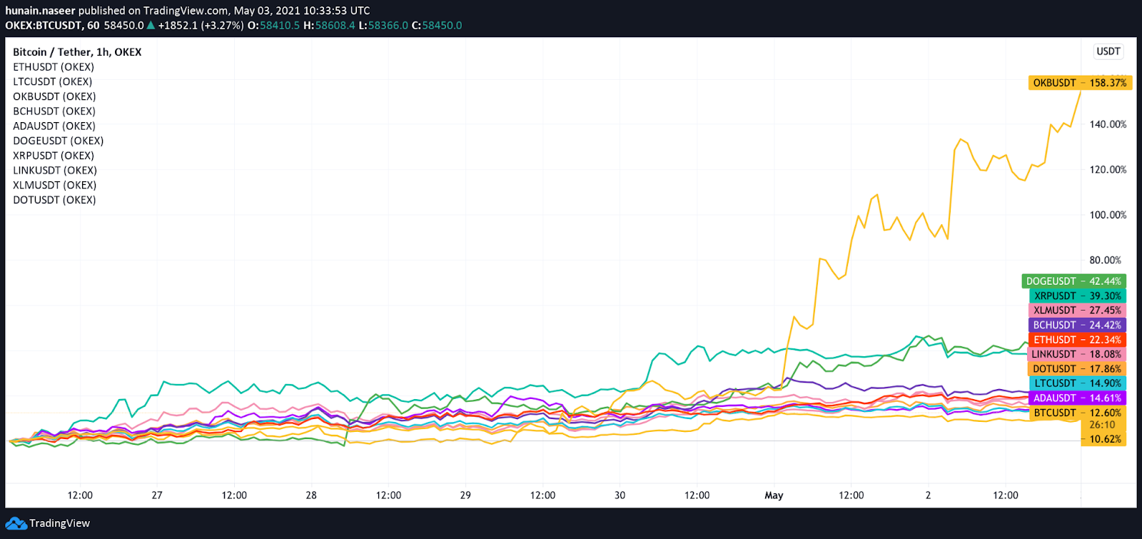 OKEx top traded coins
